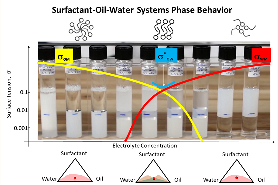 Surfactant phase behavior for NAPL